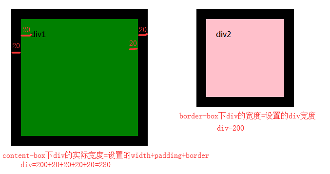 box-sizing:content-box与border-box的用法教程
